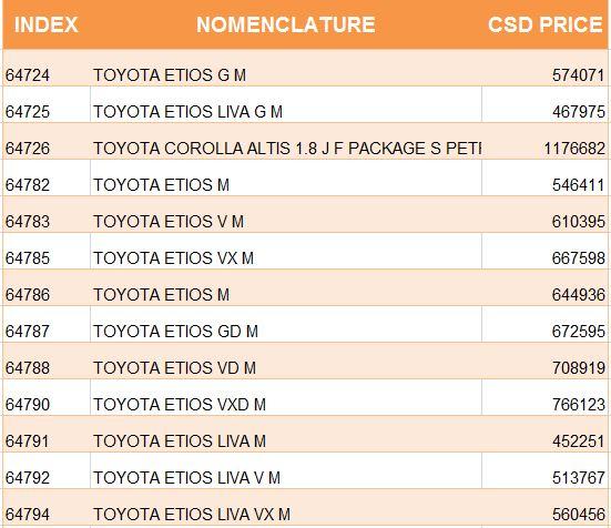 Latest Csd Rates Of Toyota Kirloskar Four Wheeler Hisar