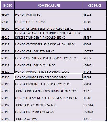 Latest Csd Rates Of Honda Two Wheeler - Ahmedabad