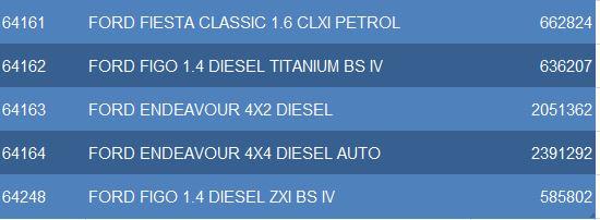 ford car 2  sc 1 st  cgstaffportal.com & Latest CSD Rates of FORD Four Wheeler u2013 MUMBAI markmcfarlin.com