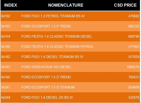 Car product from FORD u2013 Price list given below in the table which is based on CHENNAI CSD Canteen.  sc 1 st  cgstaffportal.com & Latest CSD Rates of FORD Four Wheeler u2013 CHENNAI markmcfarlin.com