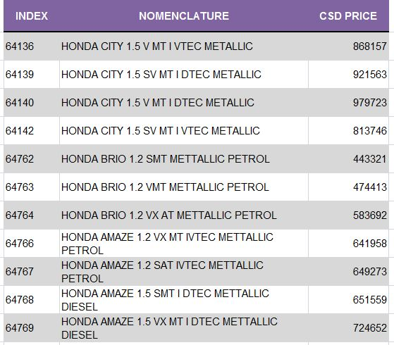 Latest CSD Rates Of HONDA Four Wheeler PATHANKOT