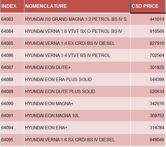 Latest Csd Rates Of Hyundai Four Wheeler Pathankot