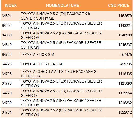Latest Csd Rates Of Toyota Kirloskar Four Wheeler Narangi