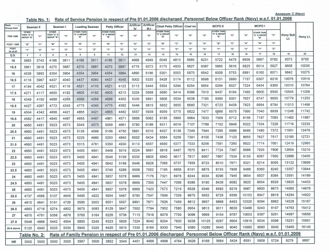 Revised-Pension-Table-for-Pre-2006-pensioners-Table-3