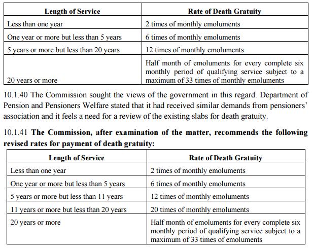 7th-cpc-death-gratuity