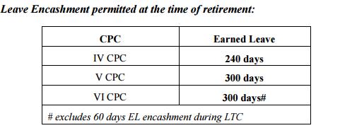 leave-encashment-7th-cpc